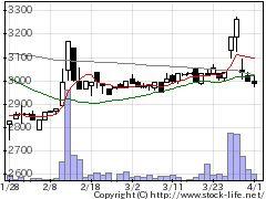 7058共栄セキュリの株式チャート