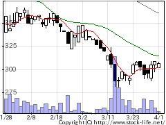 7070SIHDの株価チャート