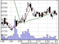 7071アンビスHDの株式チャート