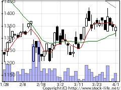 7081レンティアの株式チャート