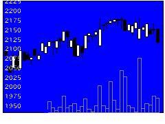 7102日車両の株価チャート
