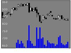 7105ニチユ三菱の株価チャート