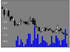 7150島根銀行の株価チャート
