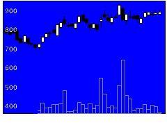 7157ライフネット生命保険の株価チャート