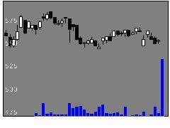 7161じもとHDの株価チャート