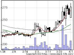 7162アストマクスの株価チャート