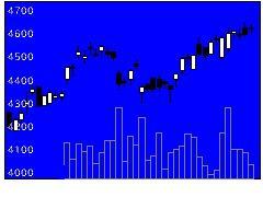 7164全国保証の株価チャート