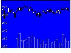7167めぶきFGの株価チャート