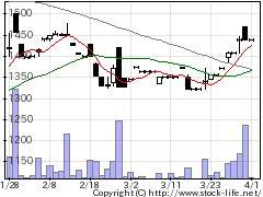7169ニュートンFの株式チャート