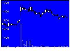 7172JIAの株価チャート