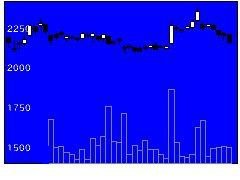 7173東京きらぼしの株式チャート