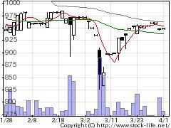7175今村証券の株式チャート