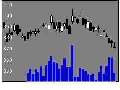 7180九州FGの株価チャート