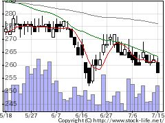 7183あんしん保証の株価チャート