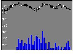 7184富山第一銀の株価チャート
