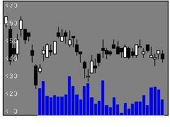 7186コンコルディの株式チャート