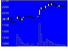 7187ジェイリースの株価チャート