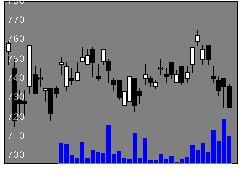 7189西日本FHの株価チャート