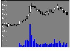 7191イントラストの株価チャート