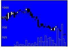 7192日本モゲジSの株式チャート