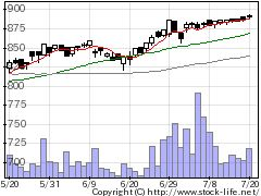 7196Casaの株価チャート