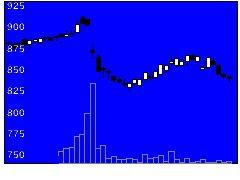 7196Casaの株式チャート