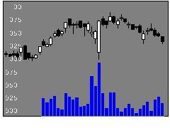 7198アルヒの株式チャート