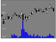 7201日産自動車の株価チャート