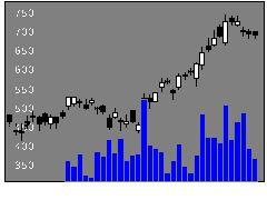 7202いすゞの株式チャート