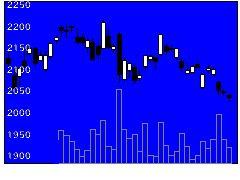 7203トヨタの株価チャート