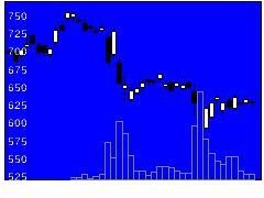 7205日野自動車の株価チャート