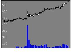 7211三菱自の株式チャート