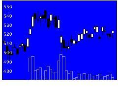 7212エフテックの株式チャート
