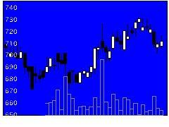 7214GMBの株式チャート