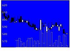 7215ファルテックの株価チャート
