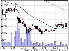 7217テインの株価チャート