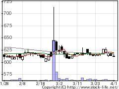 7218田中精密工業の株式チャート