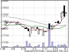 7219HKSの株価チャート