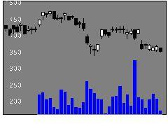7226極東開発工業の株価チャート