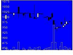 7227アスカの株価チャート