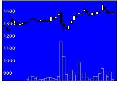 7231トピー工業の株価チャート