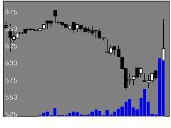 7235東ラヂの株価チャート