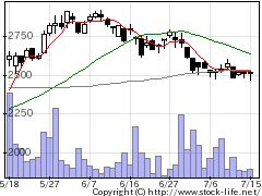 7236ティラドの株式チャート