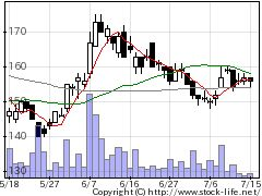 7238ブレーキの株価チャート