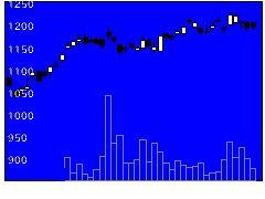 7239タチエスの株式チャート