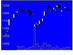 7240NOKの株価チャート