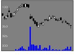 7241フタバの株式チャート
