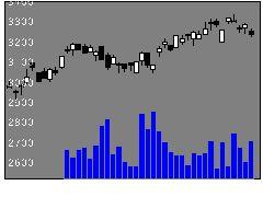 7242KYBの株式チャート