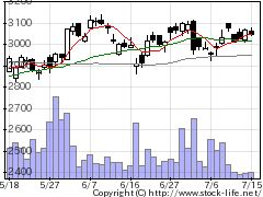 7242KYBの株価チャート