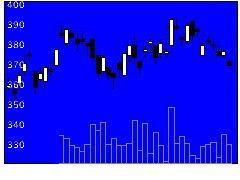 7244市光工業の株価チャート